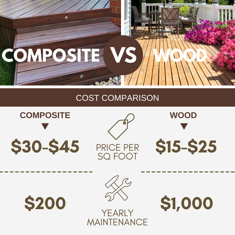 Graphic Looking at How Much Composite Decking is VS Wood